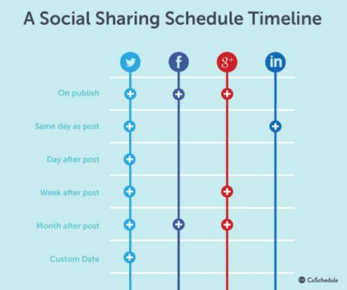diffuser réseaux sociaux