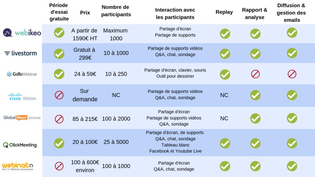 Tableau comparatif des différents outils pour réaliser un webinar professionnel