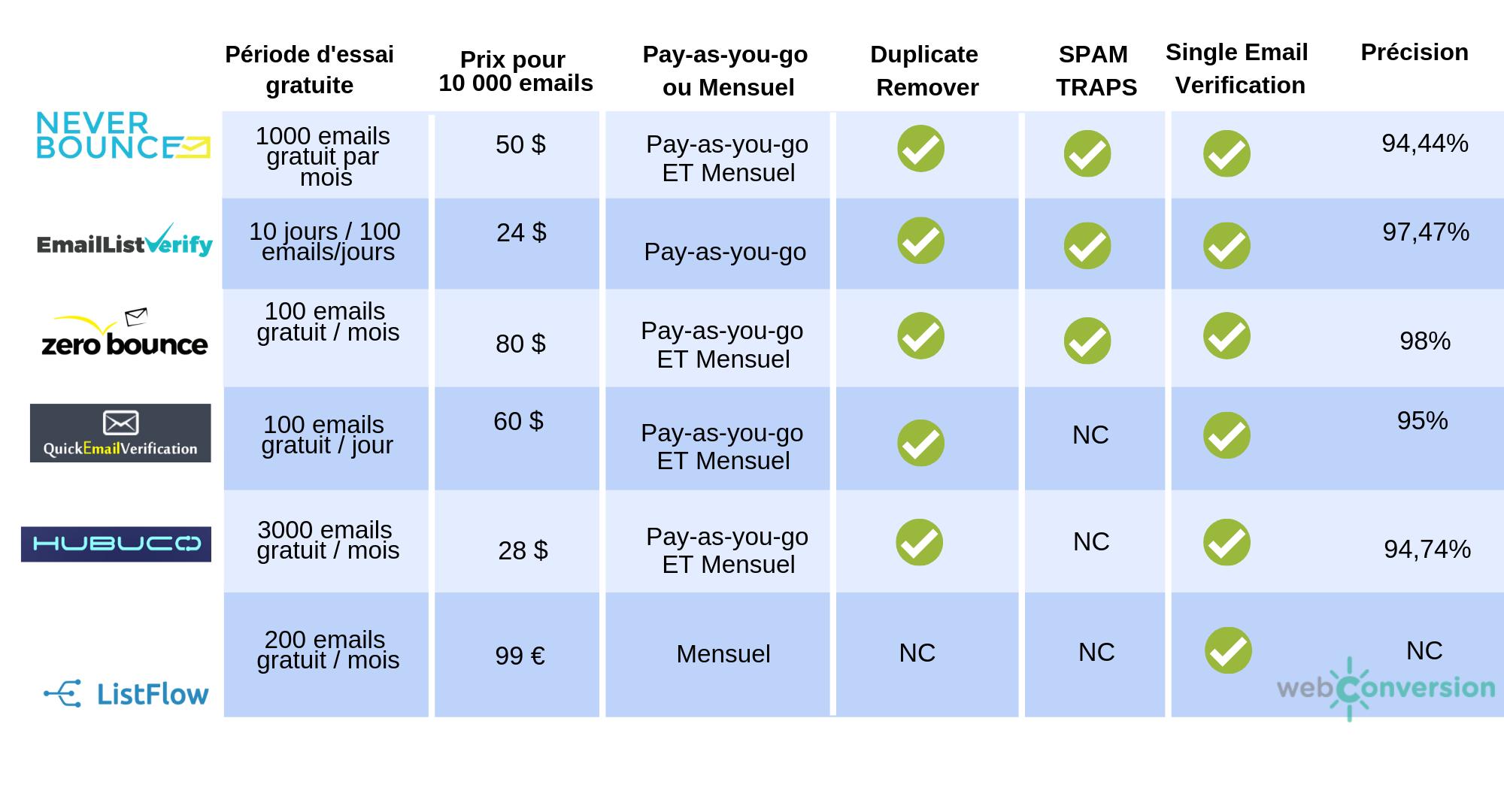 Comparatif solution vérification email