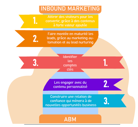 abm-inbound-marketing-pyramide-inversee